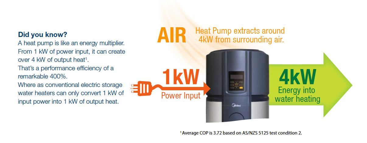 Heat Pump Hot Water